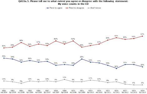 Eurobarometer 01