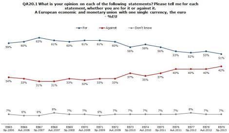 Eurobarometer 02