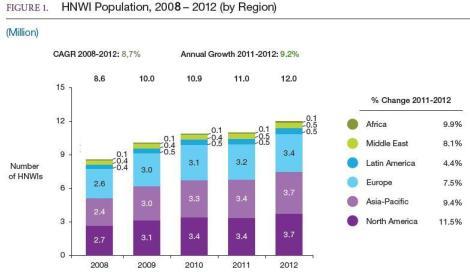Evoluzione e distribuzione geografica del numero di HNWI (Fonte: Rapporto 2013 sulla Ricchezza nel Mondo - Capgemini & RBC Wealth Management)