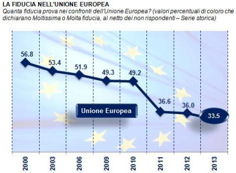 Fiducia UE