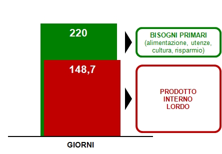 Garfico PIL