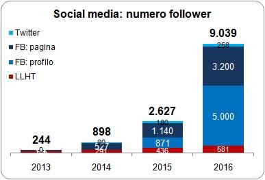 3-social-media